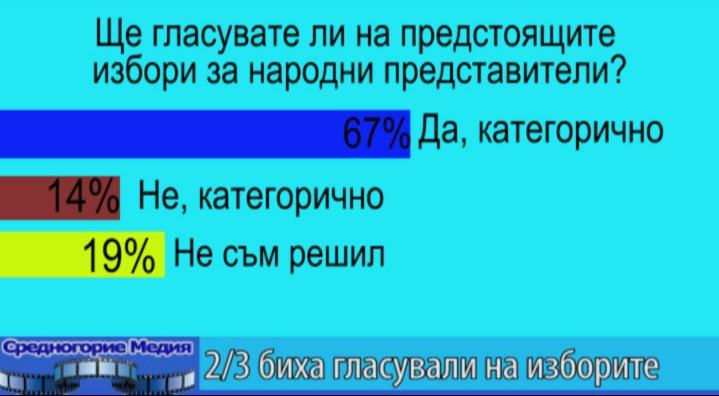 2/3 биха гласували на изборите