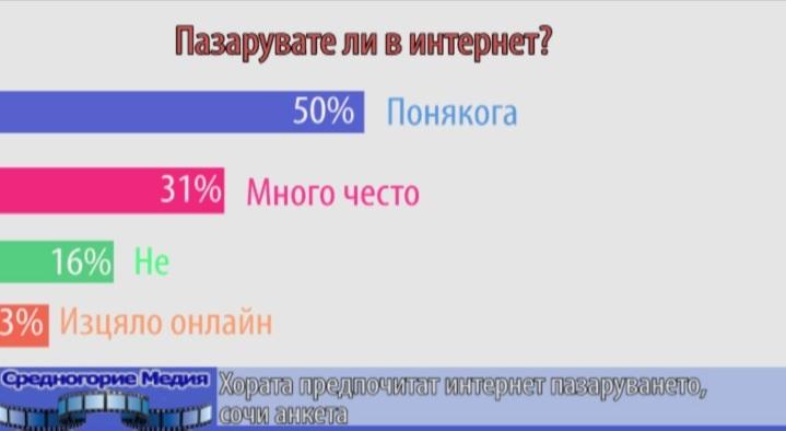 Хората предпочитат интернет пазаруването, сочи анкета