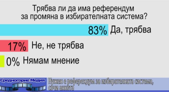 Нужен е референдум за избирателната система, сочи анкета