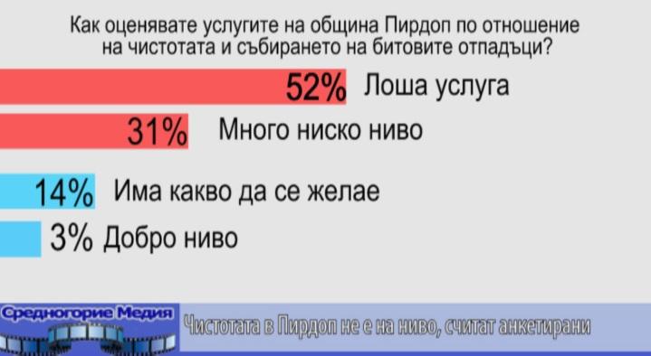 Чистотата в Пирдоп не е на ниво, считат анкетирани