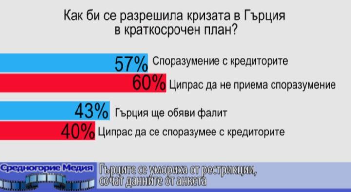 Гърците се умориха от рестрикции, сочат данните от анкета