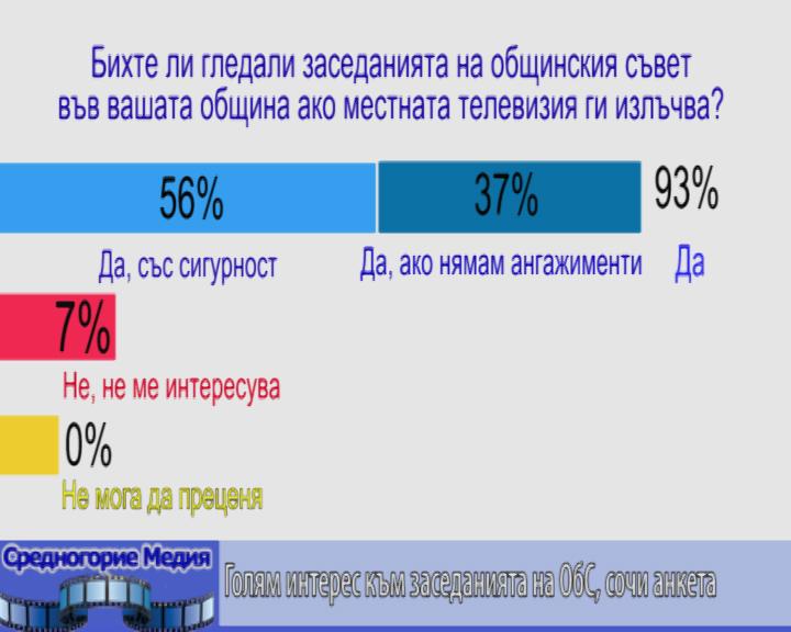Голям интерес към заседанията на ОбС, сочи анкета