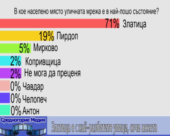 Златица е с най-разбитите улици, сочи анкета