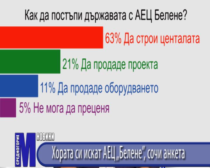 """Хората си искат АЕЦ """"Белене"""", сочи анкета"""