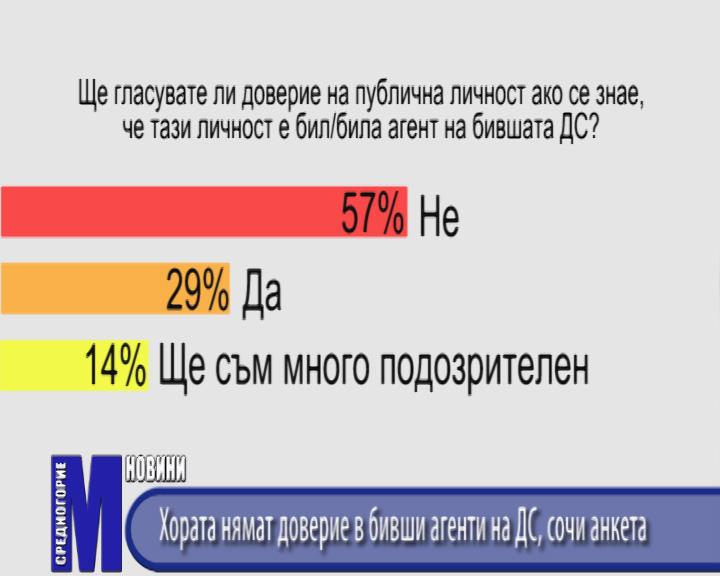 Хората нямат доверие в бивши агенти на ДС, сочи анкета