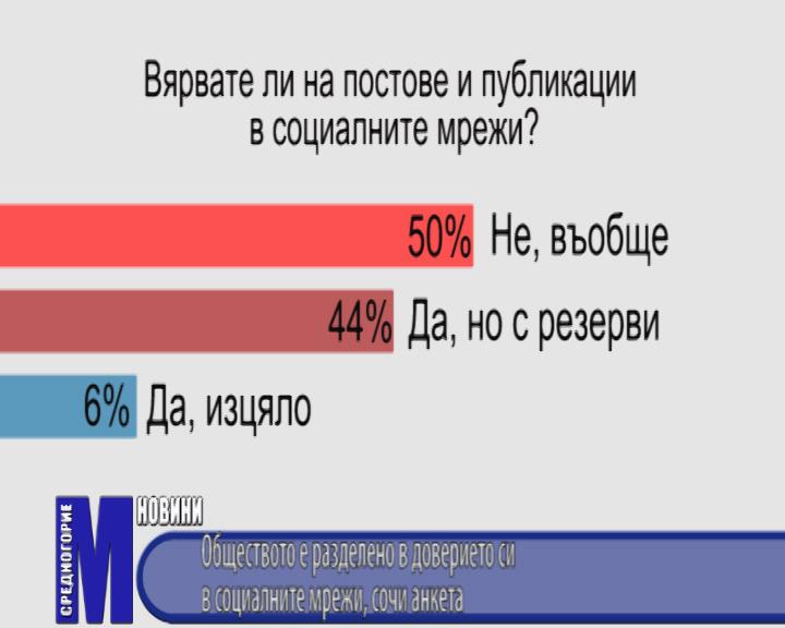 Обществото е разделено в доверието си в социалните мрежи, сочи анкета