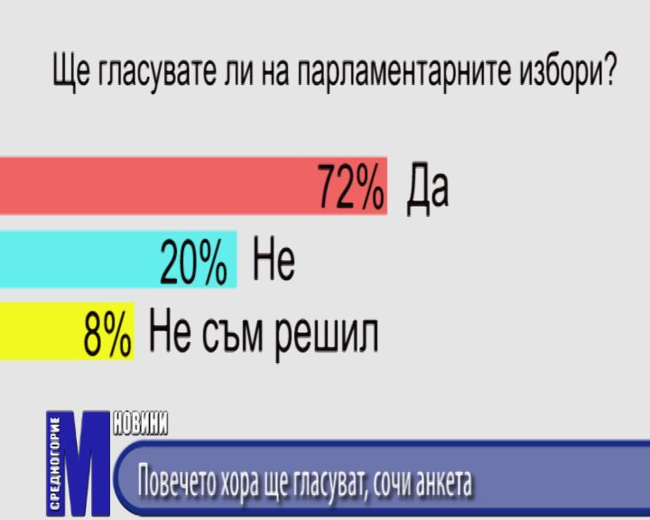Повечето хора ще гласуват, сочи анкета