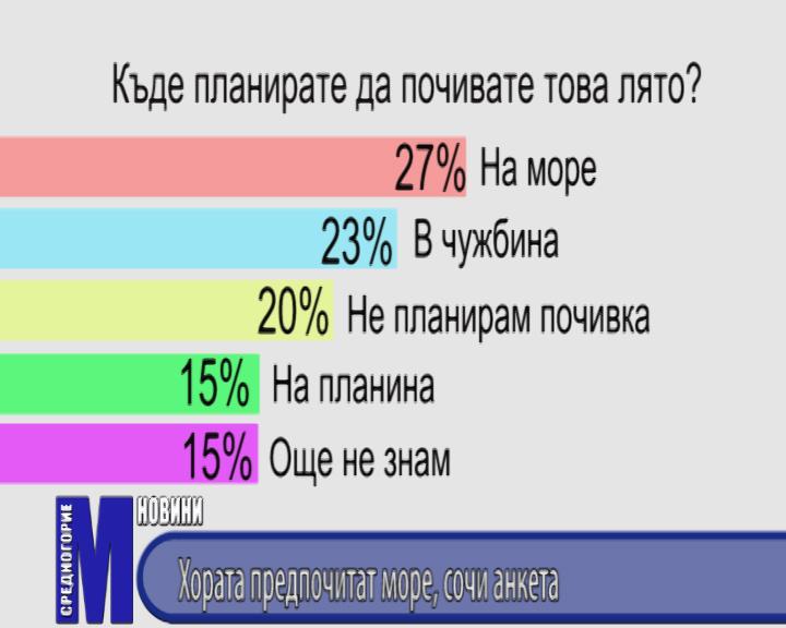 Хората предпочитат море, сочи анкета