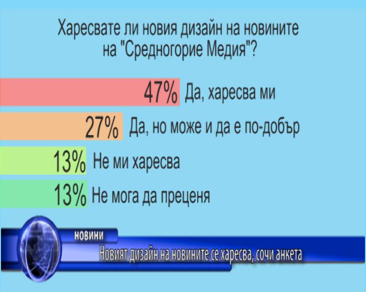 Новият дизайн на новините се харесва, сочи анкета