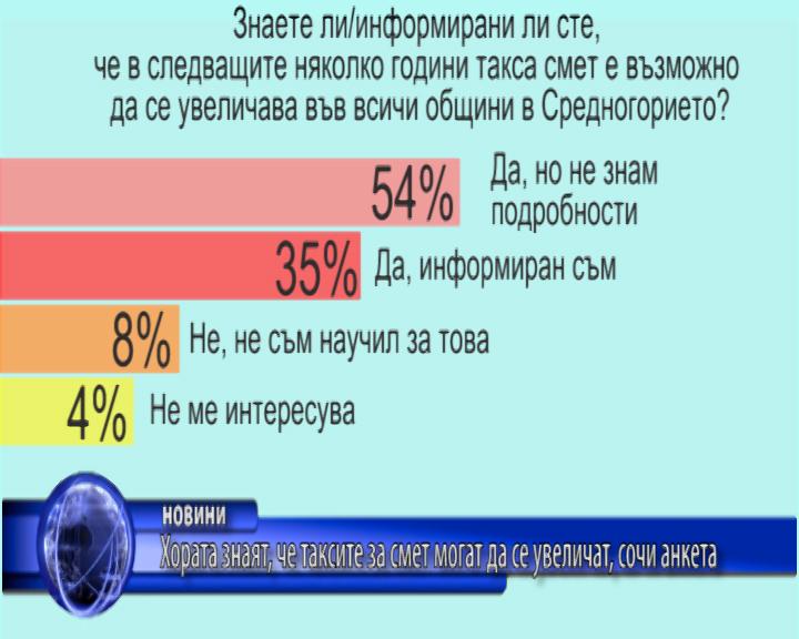Хората знаят, че таксите за смет могат да се увеличат, сочи анкета