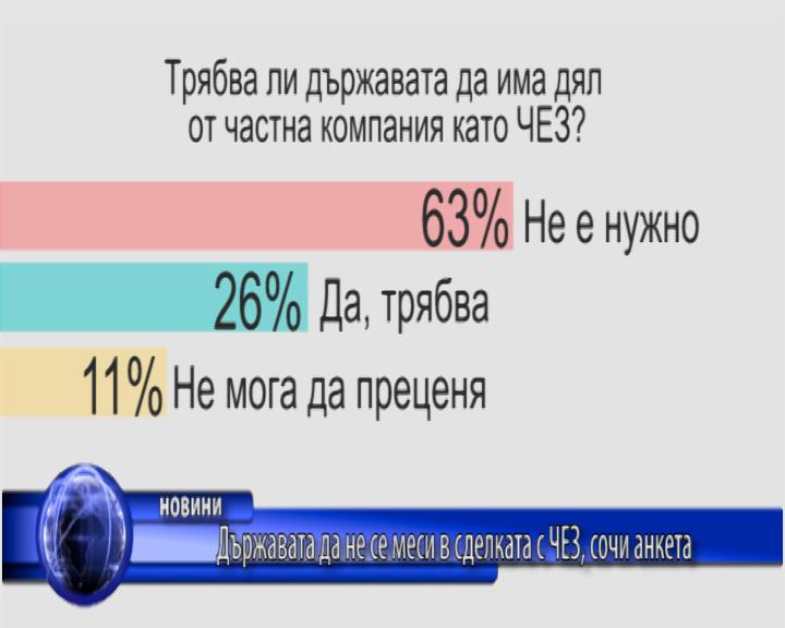 Държавата да не се меси в сделката с ЧЕЗ, сочи анкета