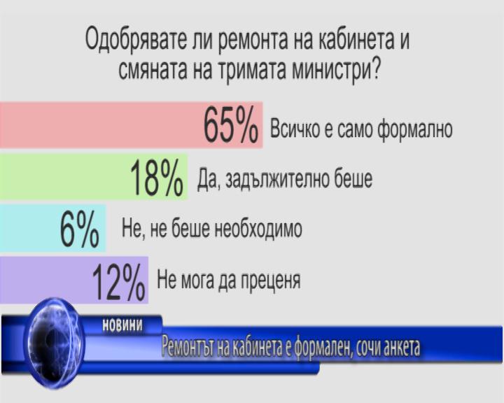 """""""Ремонтът на кабинета"""" е формален, сочи анкета"""
