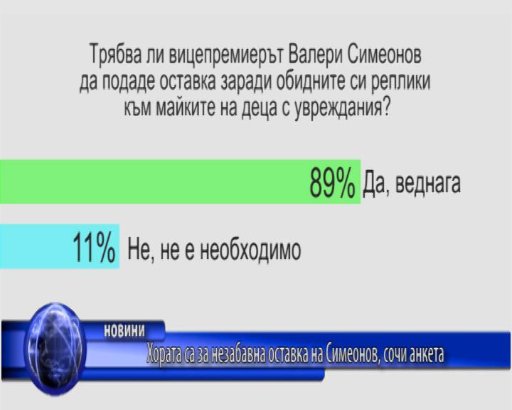 Хората са за незабавна оставка на Симеонов, сочи анкета