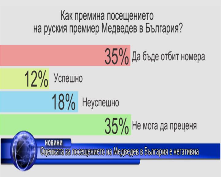 Оценката за посещението на Медведев в България е негативна