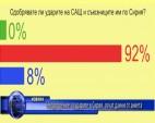 Неодобрение за ударите в Сирия, сочат данни от анкета