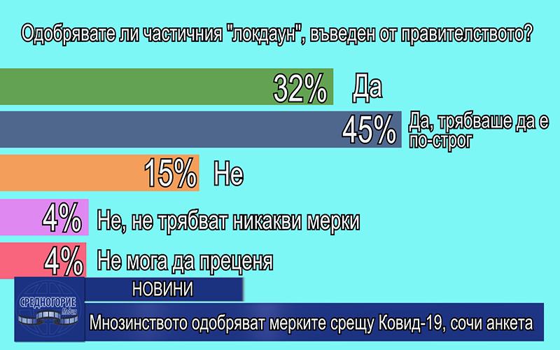 Мнозинството одобряват мерките срещу Ковид-19, сочи анкета