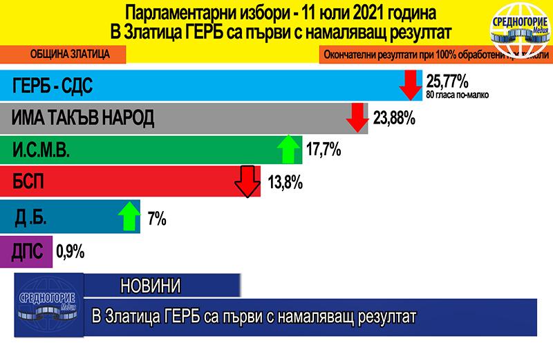 В Златица ГЕРБ са първи с намаляващ резултат