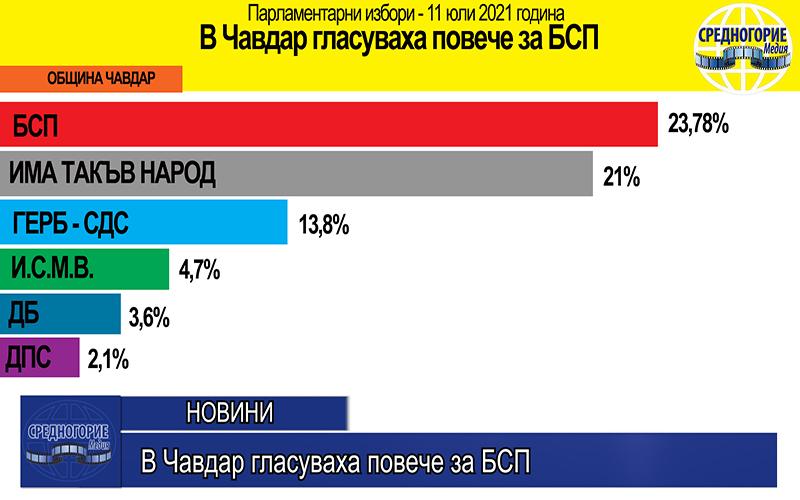 В Чавдар гласуваха повече за БСП