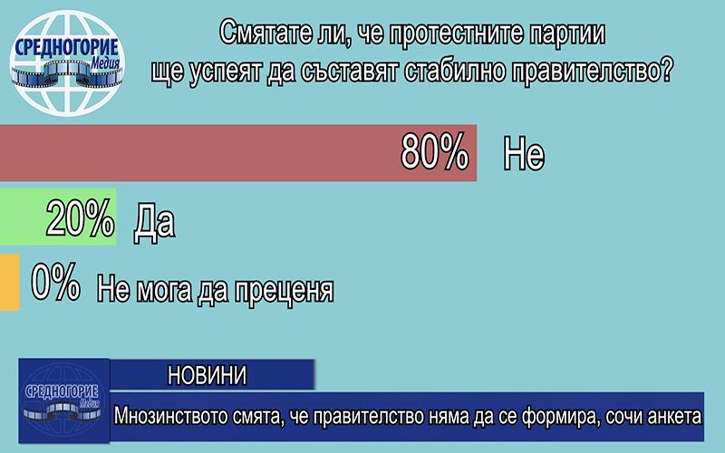 Мнозинството смята, че правителство няма да се формира, сочи анкета